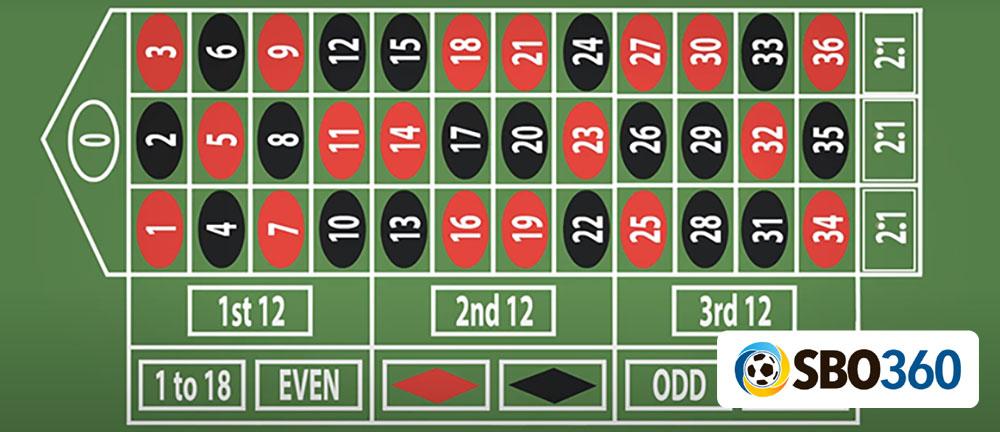 วิธีเล่นรูเล็ต sbobet 888